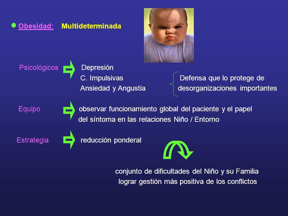 Obesidad: Multideterminada Psicológicos Depresión C. Impulsivas Defensa que lo protege de Ansiedad y Angustia desorganizaciones importantes Equipo obs