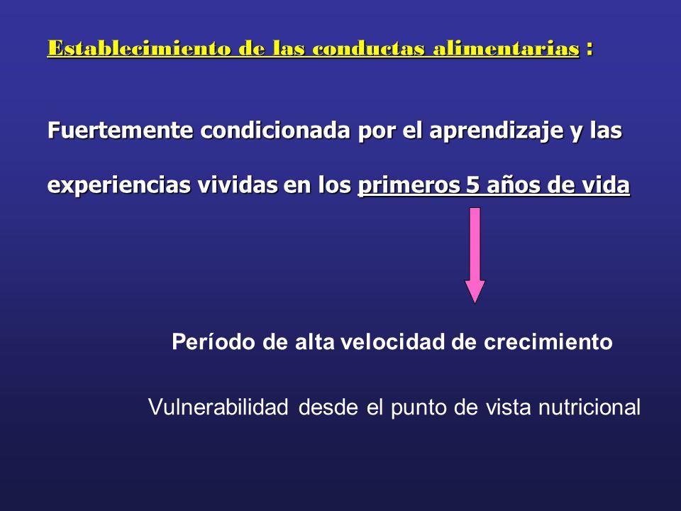Período de alta velocidad de crecimiento Vulnerabilidad desde el punto de vista nutricional Establecimiento de las conductas alimentarias : Fuertement