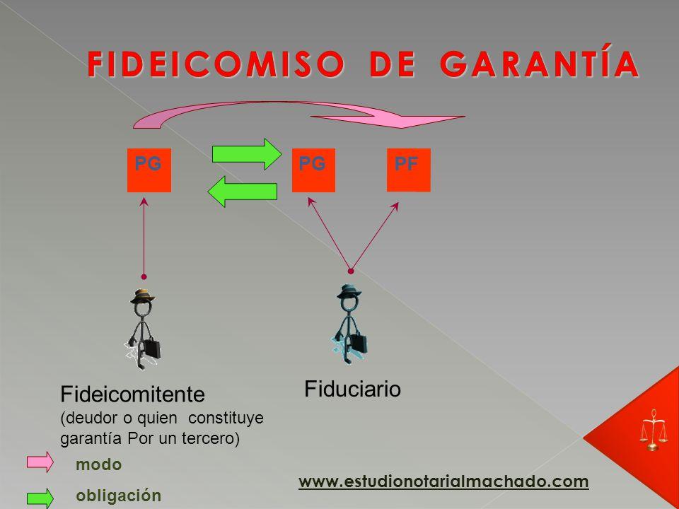 PG Fideicomitente (deudor o quien constituye garantía Por un tercero) Fiduciario obligación PF PF = Patrimonio fiduciario www.estudionotarialmachado.com