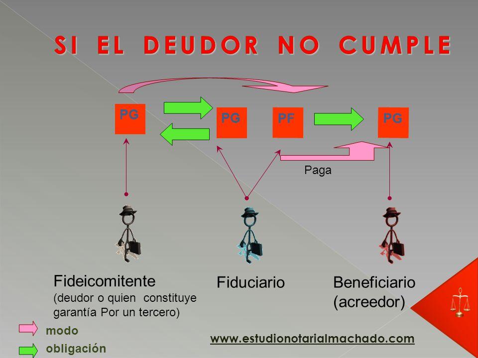 PG Fideicomitente (deudor o quien constituye garantía Por un tercero) Fiduciario obligación PF modo Beneficiario (acreedor) PG www.estudionotarialmachado.com