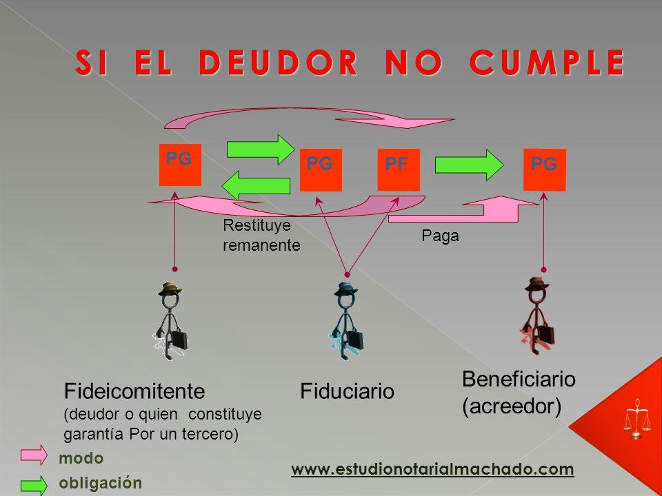 PG Fideicomitente (deudor o quien constituye garantía Por un tercero) Fiduciario obligación PF modo Beneficiario (acreedor) PG Paga www.estudionotarialmachado.com