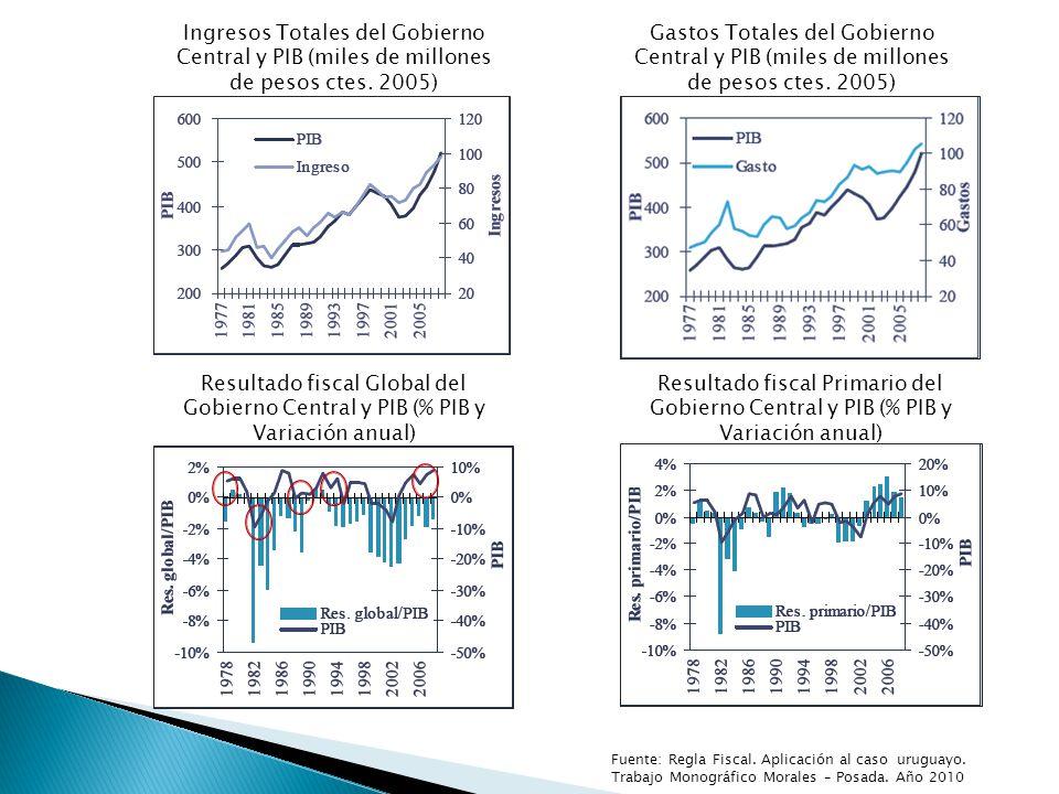 Fuente: Regla Fiscal.Aplicación al caso uruguayo.
