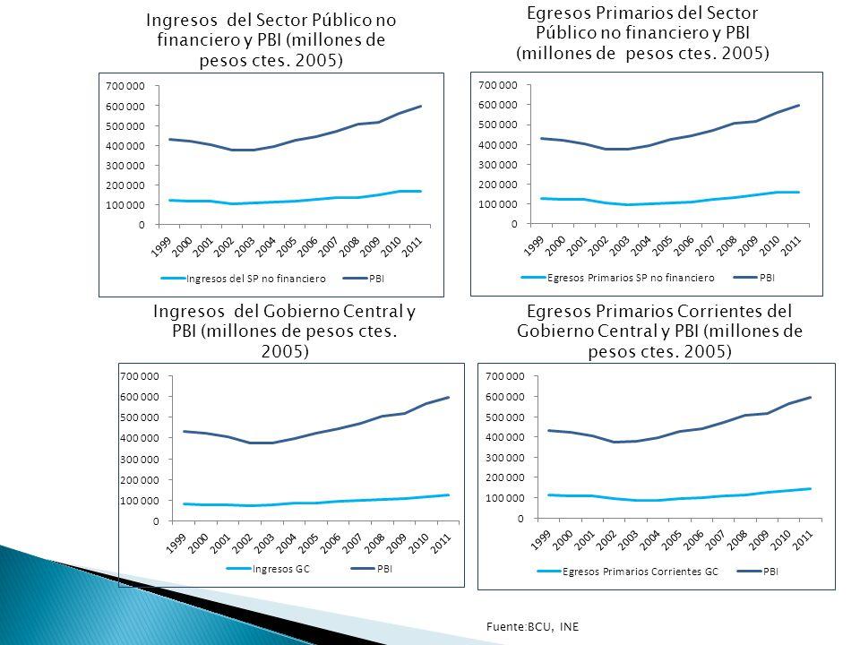 Fuente:BCU, INE Ingresos del Sector Público no financiero y PBI (millones de pesos ctes.