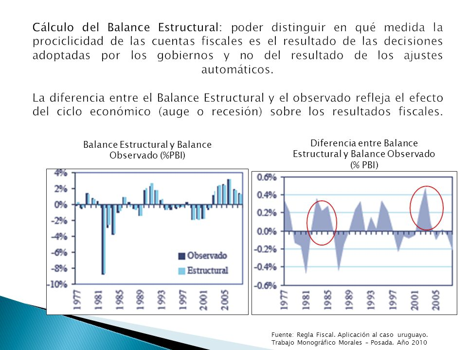 Balance Estructural y Balance Observado (%PBI) Diferencia entre Balance Estructural y Balance Observado (% PBI)