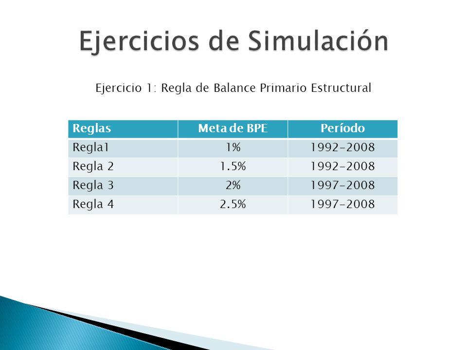Ejercicio 1: Regla de Balance Primario Estructural ReglasMeta de BPEPeríodo Regla11%1992-2008 Regla 21.5%1992-2008 Regla 32%1997-2008 Regla 42.5%1997-2008