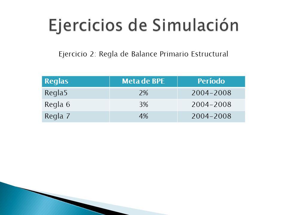 Ejercicio 2: Regla de Balance Primario Estructural ReglasMeta de BPEPeríodo Regla52%2004-2008 Regla 63%2004-2008 Regla 74%2004-2008