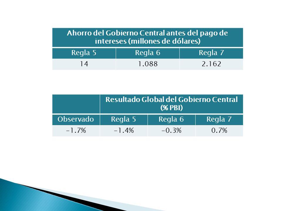 Ahorro del Gobierno Central antes del pago de intereses (millones de dólares) Regla 5Regla 6Regla 7 141.0882.162 Resultado Global del Gobierno Central (% PBI) ObservadoRegla 5Regla 6Regla 7 -1.7%-1.4%-0.3%0.7%