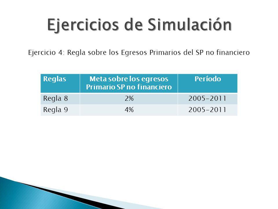 Ejercicio 4: Regla sobre los Egresos Primarios del SP no financiero ReglasMeta sobre los egresos Primario SP no financiero Período Regla 82%2005-2011 Regla 94%2005-2011