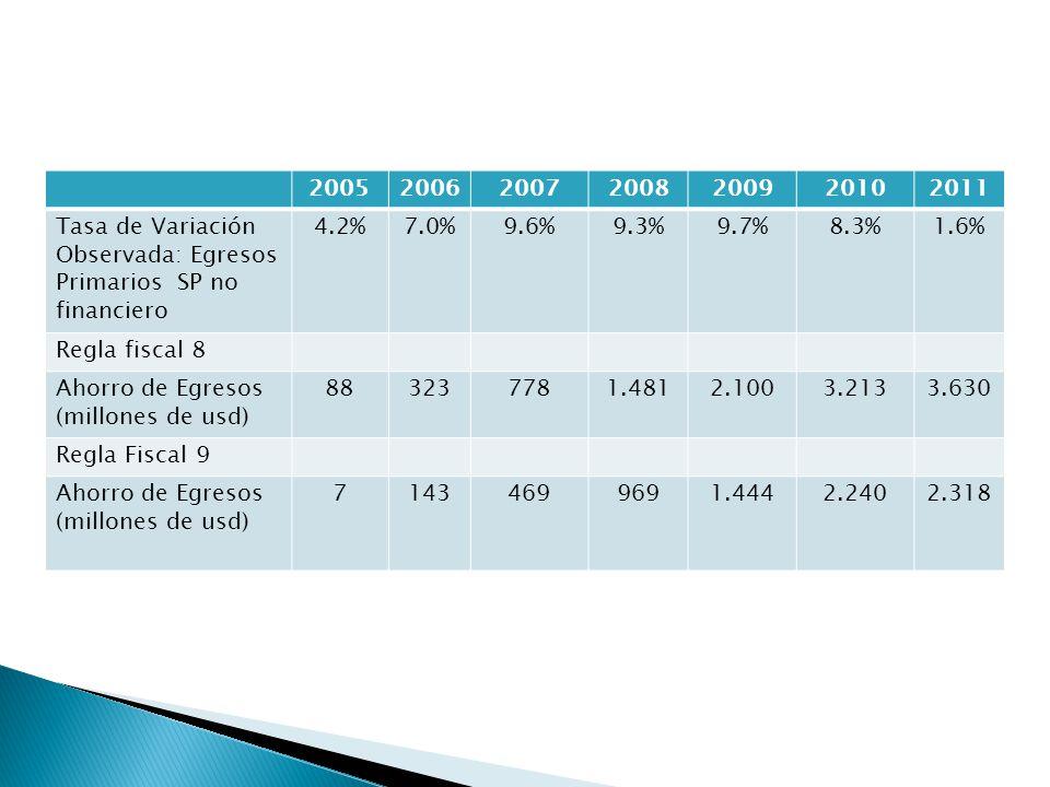 2005200620072008200920102011 Tasa de Variación Observada: Egresos Primarios SP no financiero 4.2%7.0%9.6%9.3%9.7%8.3%1.6% Regla fiscal 8 Ahorro de Egresos (millones de usd) 883237781.4812.1003.2133.630 Regla Fiscal 9 Ahorro de Egresos (millones de usd) 71434699691.4442.2402.318