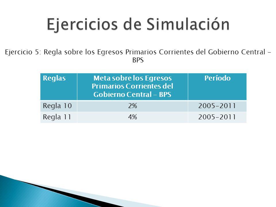 Ejercicio 5: Regla sobre los Egresos Primarios Corrientes del Gobierno Central - BPS ReglasMeta sobre los Egresos Primarios Corrientes del Gobierno Central - BPS Período Regla 102%2005-2011 Regla 114%2005-2011