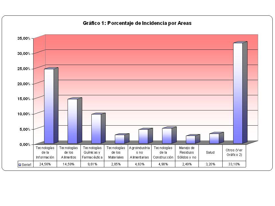En el Subprograma Ciencia y Tecnología (Areas de Oportunidad) 24 convocatorias para proyectos en 11 diferentes áreas.