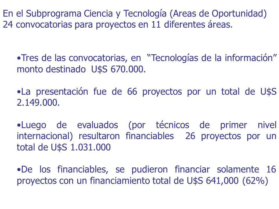 En el Subprograma Ciencia y Tecnología (Areas de Oportunidad) 24 convocatorias para proyectos en 11 diferentes áreas. Tres de las convocatorias, en Te