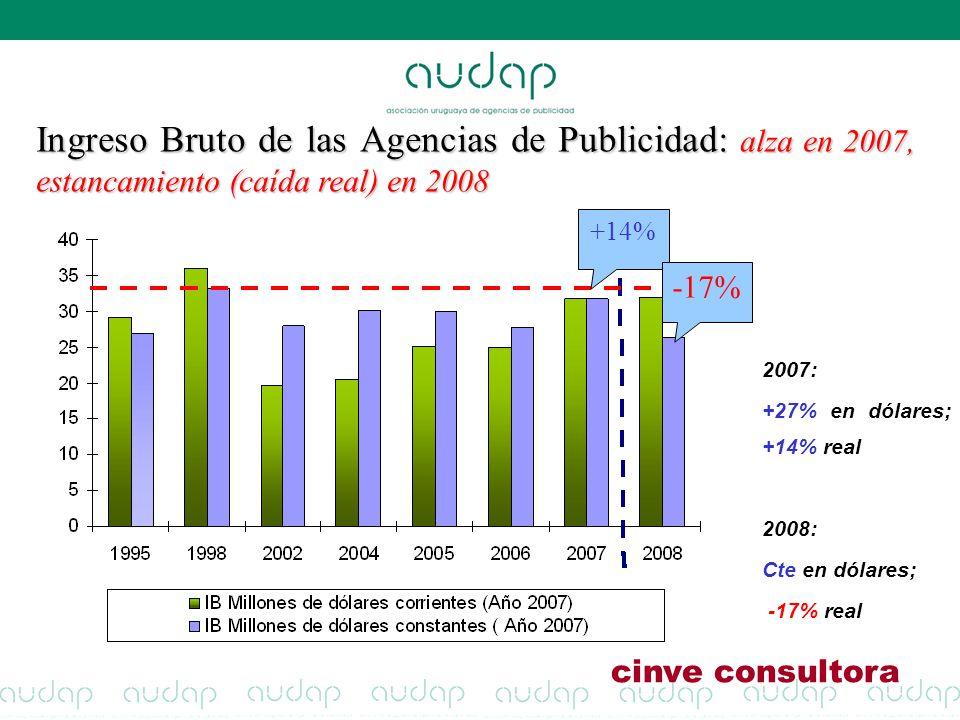 Ingreso Bruto de las Agencias de Publicidad: alza en 2007, estancamiento (caída real) en 2008 2007: +27% en dólares; +14% real 2008: Cte en dólares; -