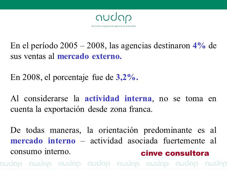 cinve consultora En el período 2005 – 2008, las agencias destinaron 4% de sus ventas al mercado externo. En 2008, el porcentaje fue de 3,2%. Al consid