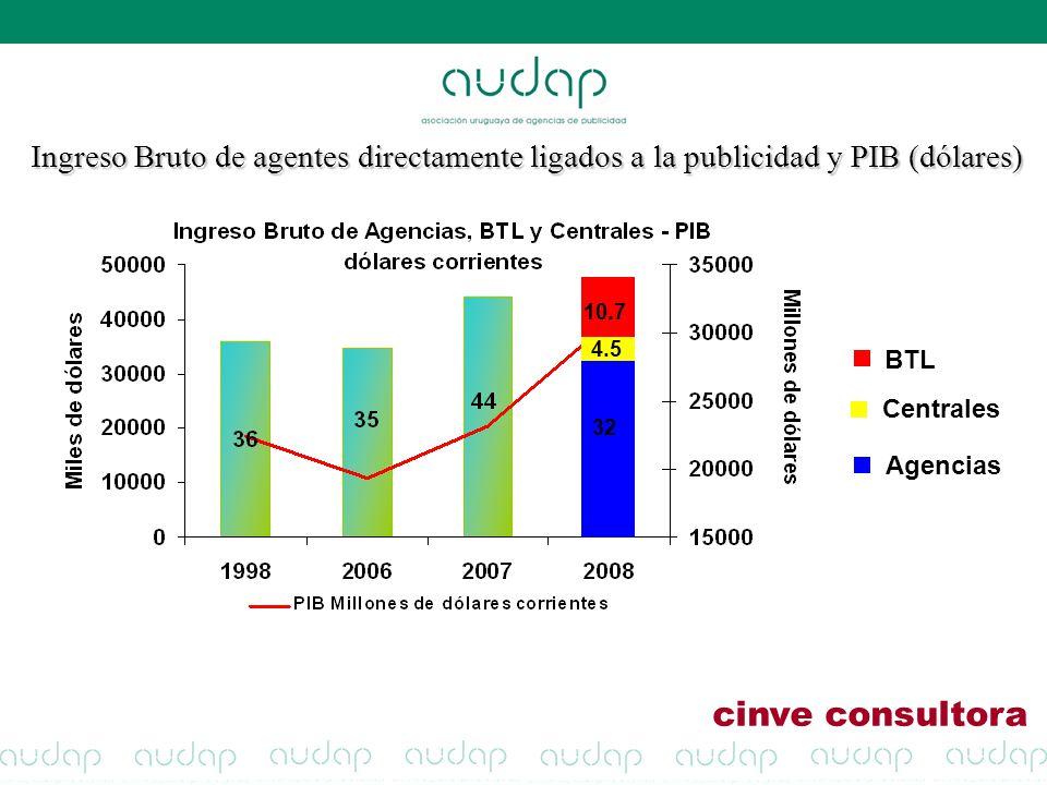 Centrales BTL Agencias 32 4.5 10.7 Ingreso Bruto de agentes directamente ligados a la publicidad y PIB (dólares) cinve consultora