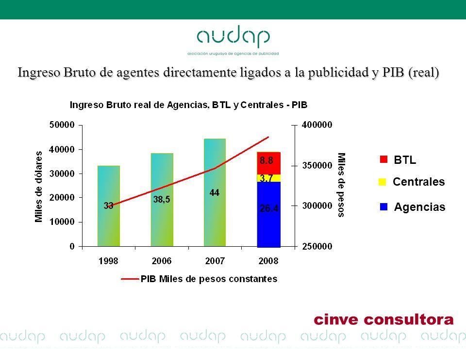 Centrales BTL Agencias 26.4 3.7 8.8 Ingreso Bruto de agentes directamente ligados a la publicidad y PIB (real) cinve consultora