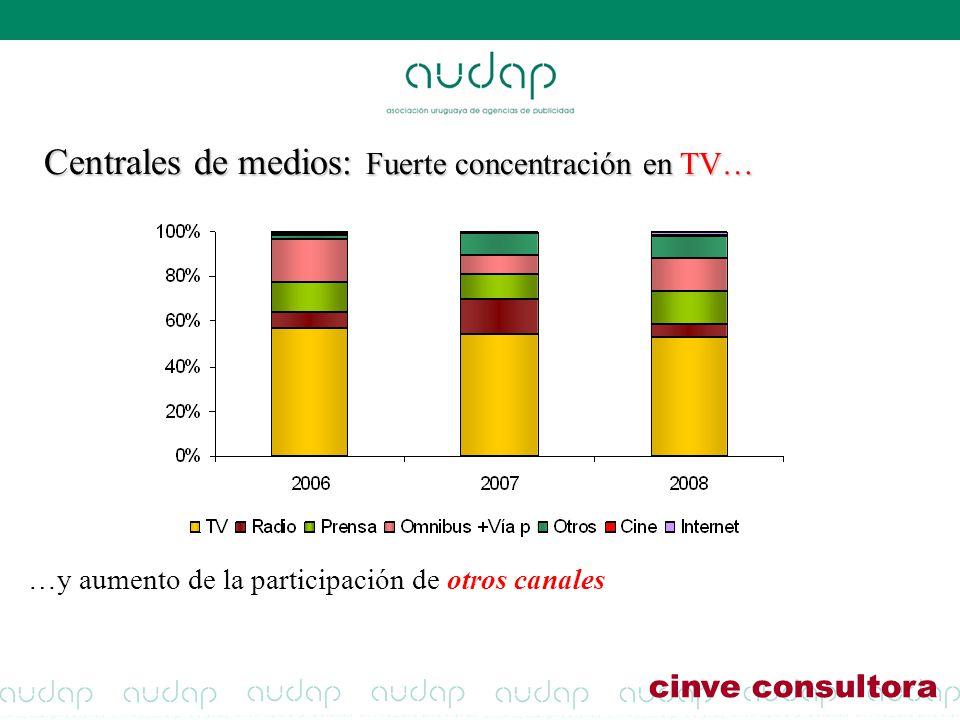 Centrales de medios: Fuerte concentración en TV… cinve consultora …y aumento de la participación de otros canales