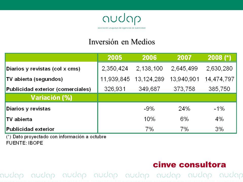 Inversión en Medios cinve consultora