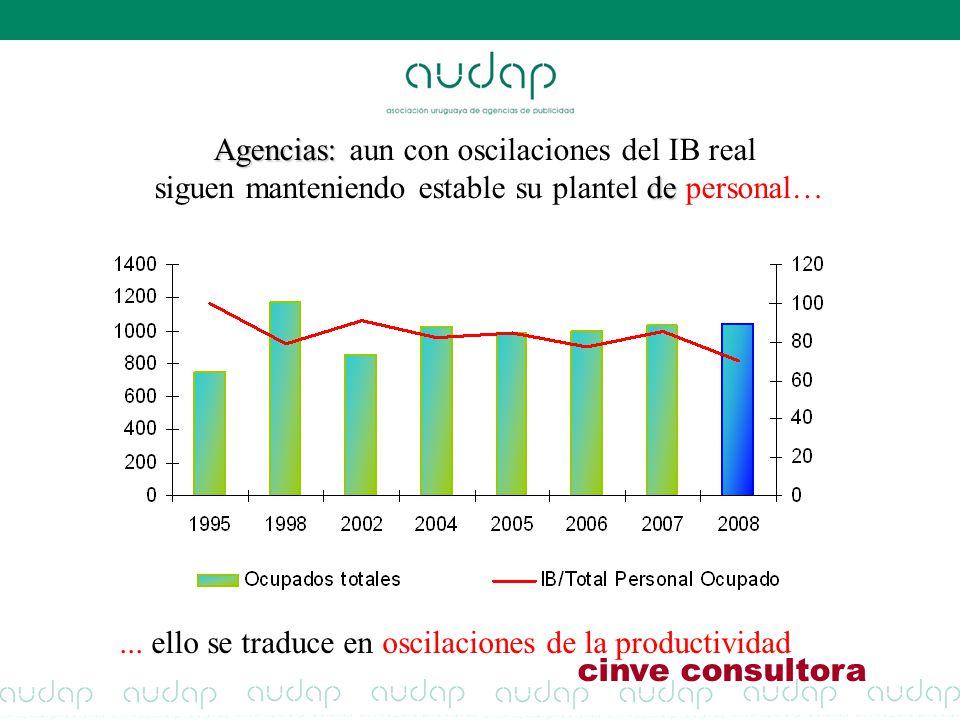 Agencias: Agencias: aun con oscilaciones del IB real de siguen manteniendo estable su plantel de personal…... ello se traduce en oscilaciones de la pr