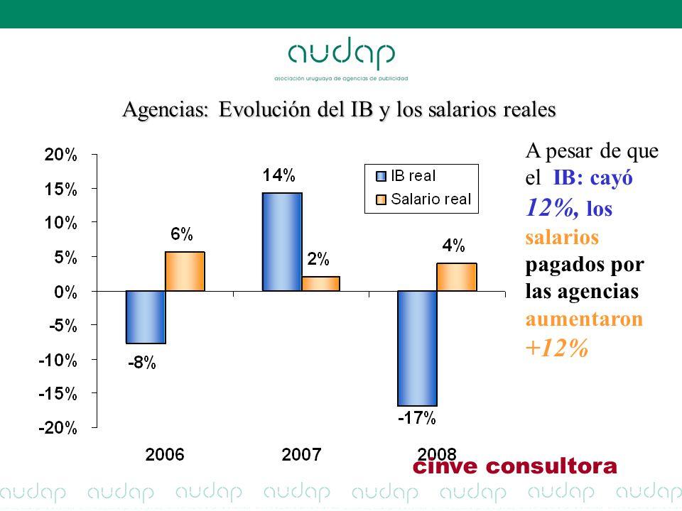 Agencias: Evolución del IB y los salarios reales A pesar de que el IB: cayó 12%, los salarios pagados por las agencias aumentaron +12% cinve consultor