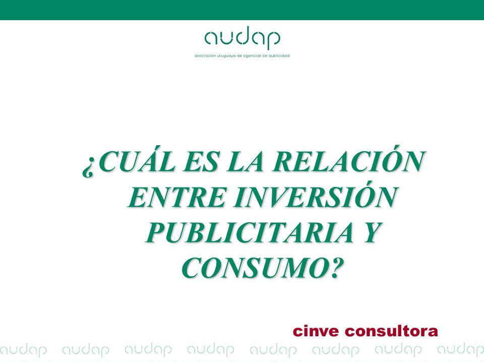 ¿CUÁL ES LA RELACIÓN ENTRE INVERSIÓN PUBLICITARIA Y CONSUMO? cinve consultora