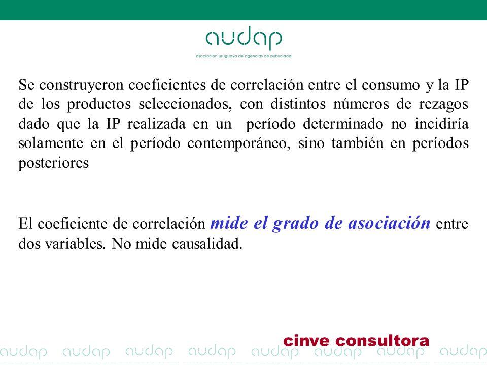 Se construyeron coeficientes de correlación entre el consumo y la IP de los productos seleccionados, con distintos números de rezagos dado que la IP r