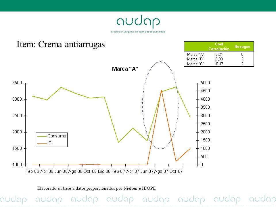 Item: Crema antiarrugas Elaborado en base a datos proporcionados por Nielsen e IBOPE