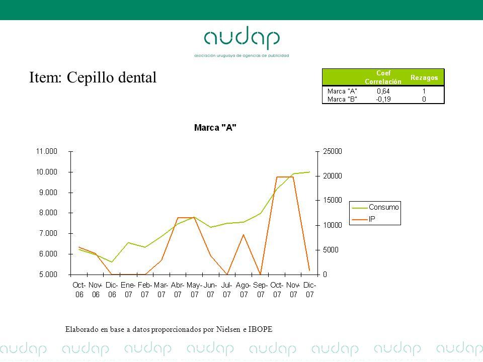 Item: Cepillo dental Elaborado en base a datos proporcionados por Nielsen e IBOPE