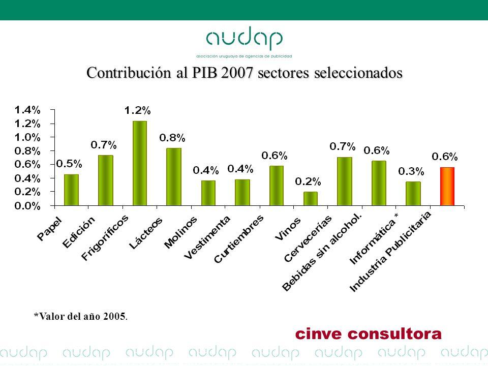 Contribución al PIB 2007 sectores seleccionados *Valor del año 2005. cinve consultora