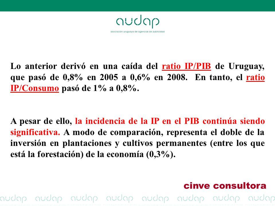 Lo anterior derivó en una caída del ratio IP/PIB de Uruguay, que pasó de 0,8% en 2005 a 0,6% en 2008. En tanto, el ratio IP/Consumo pasó de 1% a 0,8%.