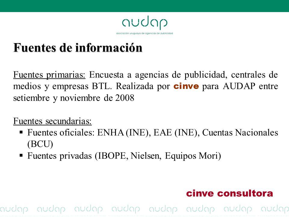 Fuentes de información Fuentes primarias: Encuesta a agencias de publicidad, centrales de medios y empresas BTL. Realizada por cinve para AUDAP entre