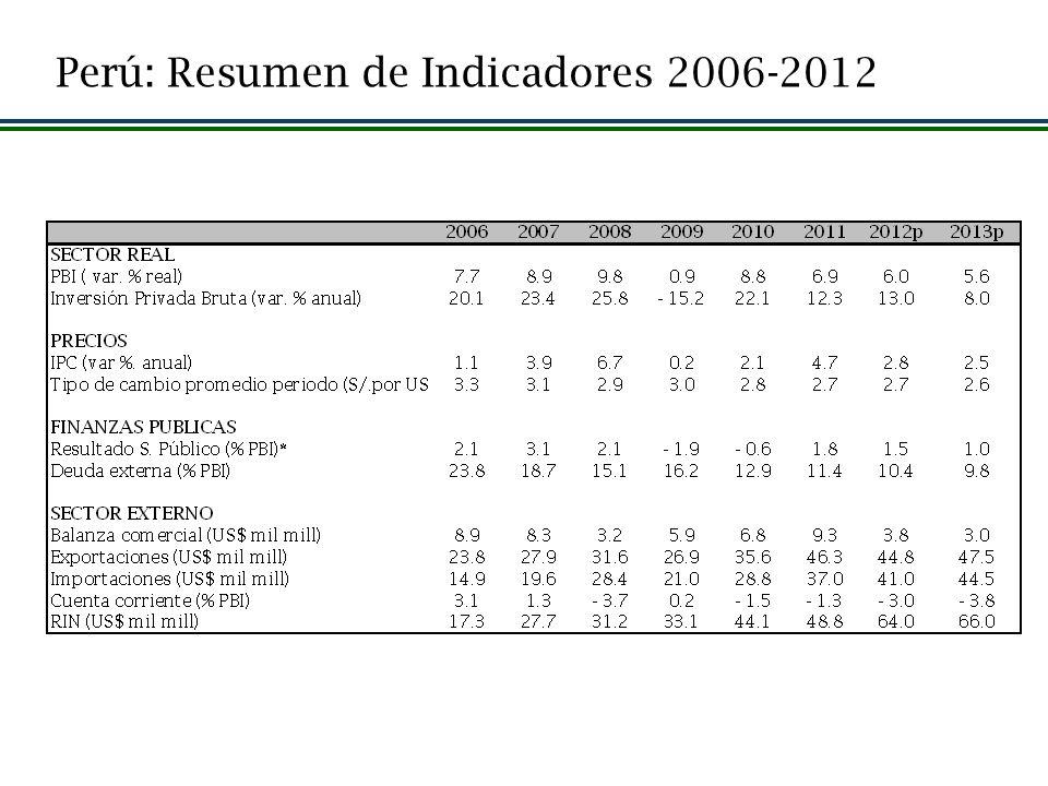 Perú: Resumen de Indicadores 2006-2012