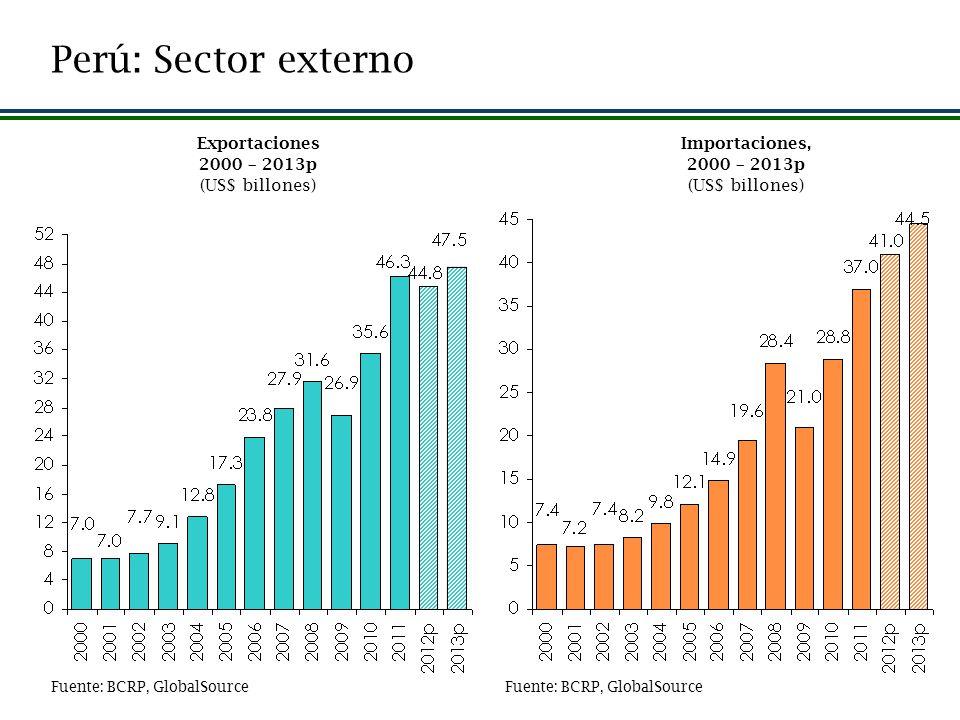 Perú: Sector externo Importaciones, 2000 – 2013p (US$ billones) Exportaciones 2000 – 2013p (US$ billones) Fuente: BCRP, GlobalSource