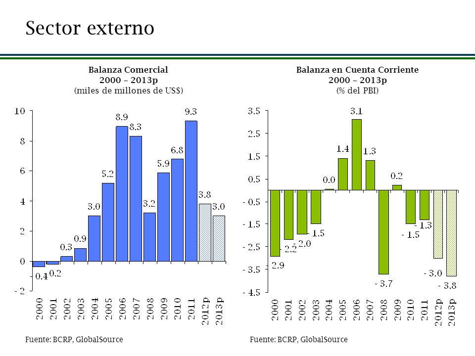 Sector externo Balanza Comercial 2000 – 2013p (miles de millones de US$) Balanza en Cuenta Corriente 2000 – 2013p (% del PBI) Fuente: BCRP, GlobalSour