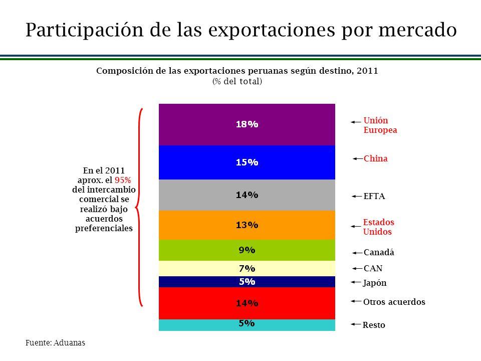 Fuente: Aduanas Estados Unidos CAN Unión Europea EFTA Resto China Composición de las exportaciones peruanas según destino, 2011 (% del total) En el 20