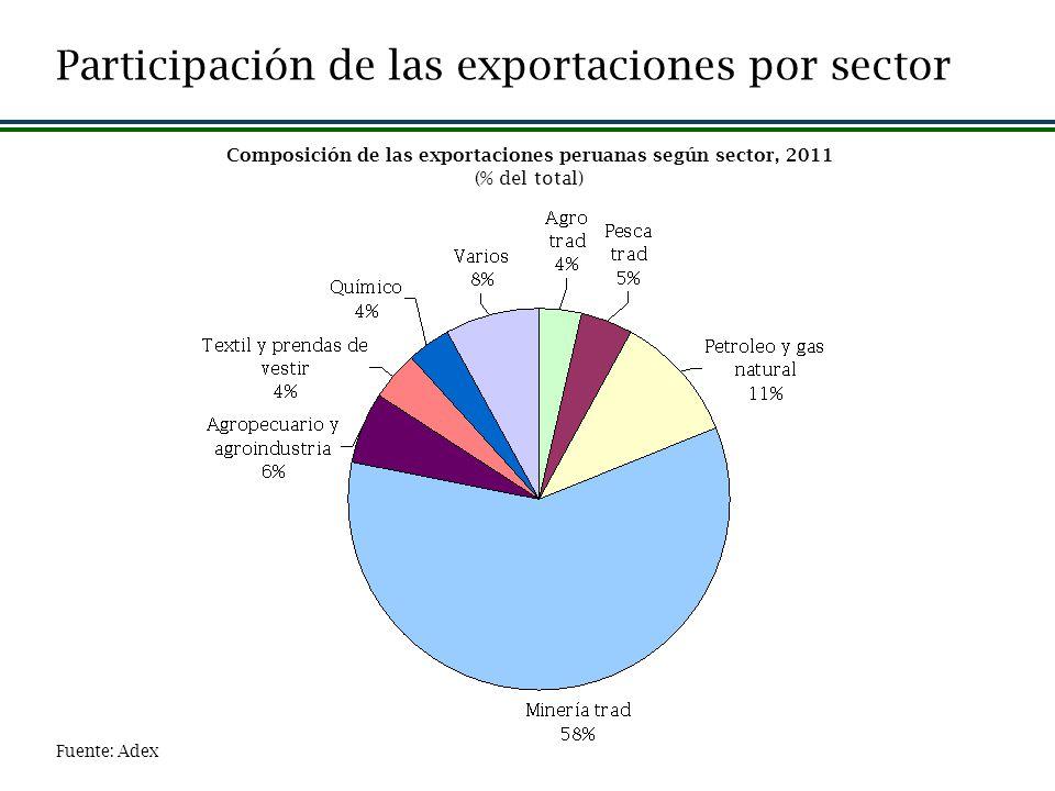 Fuente: Adex Composición de las exportaciones peruanas según sector, 2011 (% del total) Participación de las exportaciones por sector