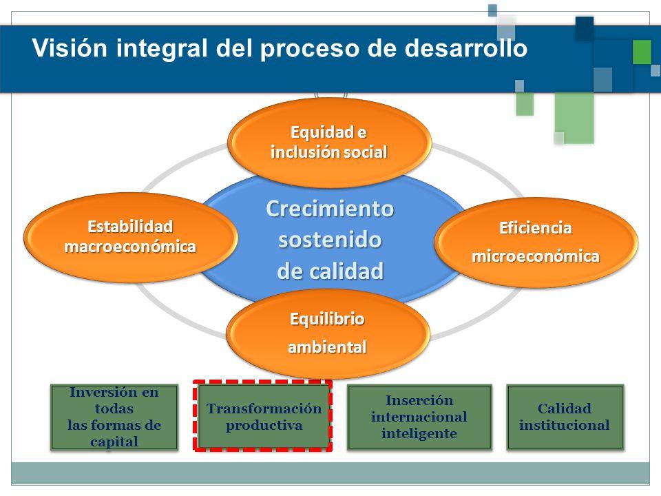 Visión integral del proceso de desarrollo Inversión en todas las formas de capital Inversión en todas las formas de capital Inserción internacional inteligente Calidad institucional Calidad institucional Transformación productiva Transformación productiva Crecimiento sostenido de calidad Equidad e inclusión social Eficienciamicroeconómica Equilibrioambiental Estabilidad macroeconómica