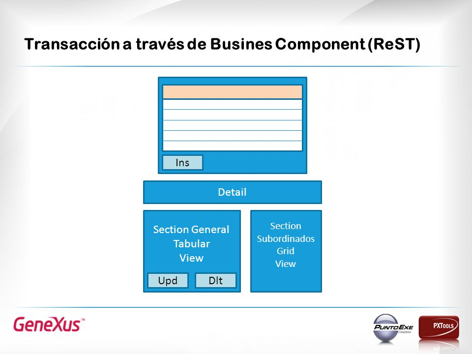 Transacción a través de Busines Component (ReST) Section Subordinados Grid View Section General Tabular View UpdDlt Detail Ins