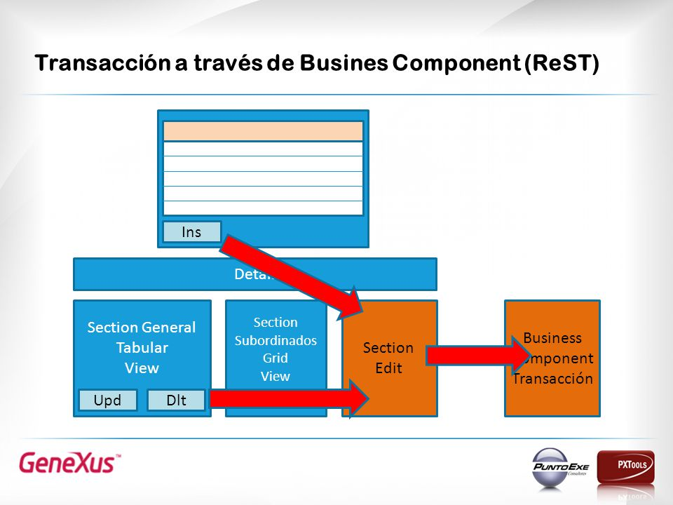 Transacción a través de Busines Component (ReST) Section Edit Section Subordinados Grid View Section General Tabular View UpdDlt Detail Ins Business Component Transacción