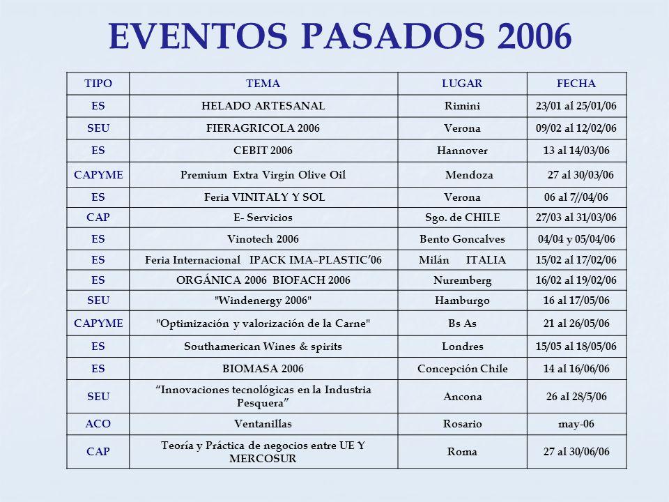 TIPOTEMALUGARFECHA ESHELADO ARTESANALRimini23/01 al 25/01/06 SEUFIERAGRICOLA 2006Verona09/02 al 12/02/06 ESCEBIT 2006Hannover13 al 14/03/06 CAPYMEPremium Extra Virgin Olive Oil Mendoza 27 al 30/03/06 ES Feria VINITALY Y SOLVerona06 al 7//04/06 CAPE- ServiciosSgo.