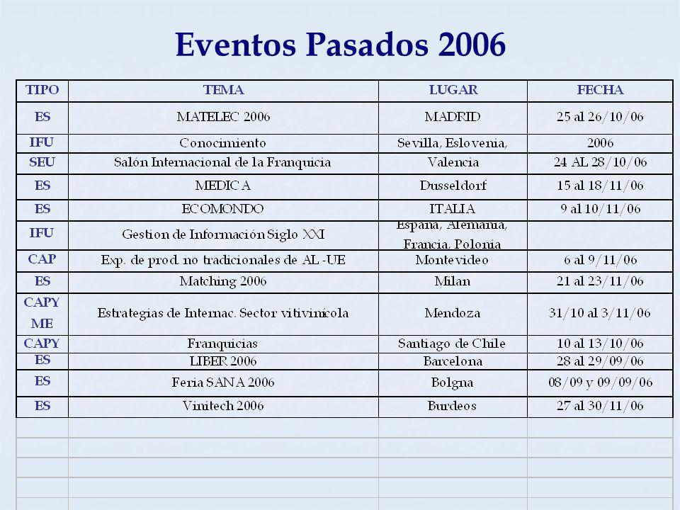 Eventos Pasados 2006