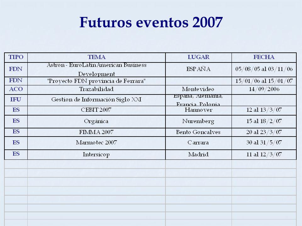 Futuros eventos 2007