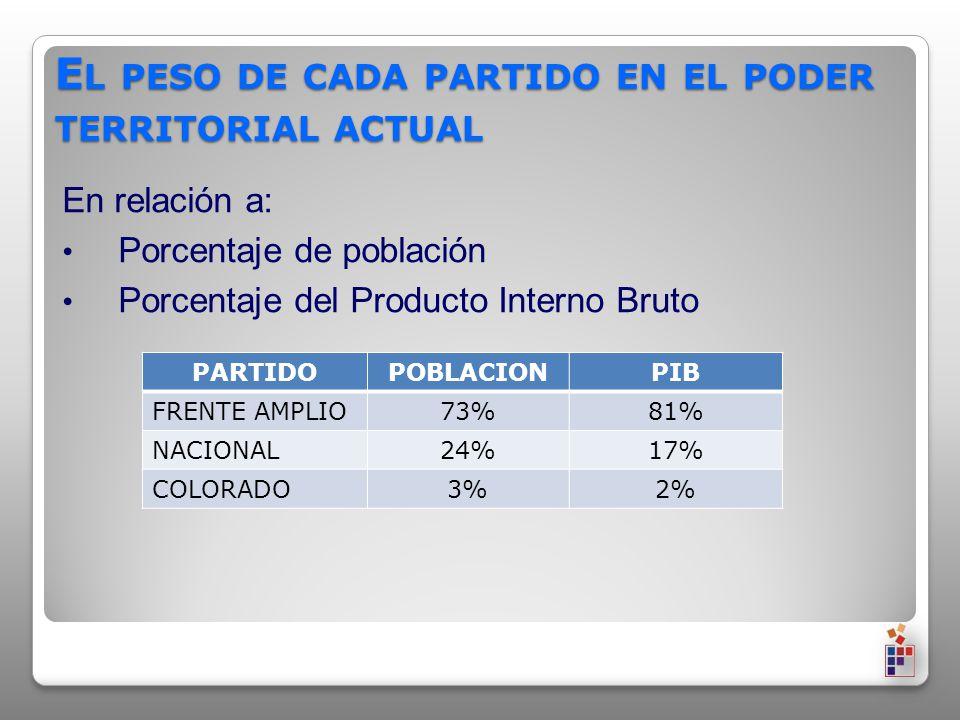 E L PESO DE CADA PARTIDO EN EL PODER TERRITORIAL ACTUAL En relación a: Porcentaje de población Porcentaje del Producto Interno Bruto PARTIDOPOBLACIONPIB FRENTE AMPLIO73%81% NACIONAL24%17% COLORADO3%2%