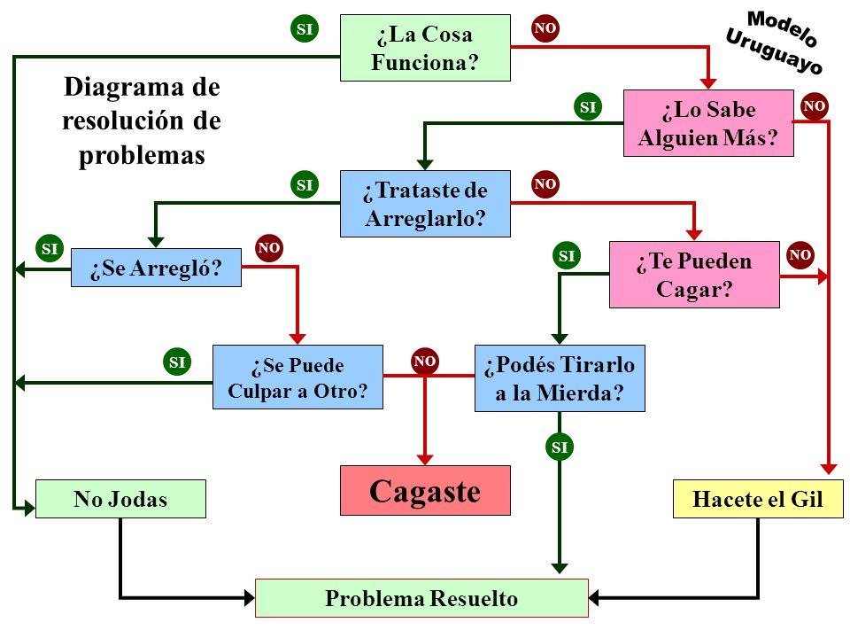 A continuación lo presentamos en forma de diagrama esperando les sea de utilidad Expertos en managment, psicólogos y sociólogos internacionales se han