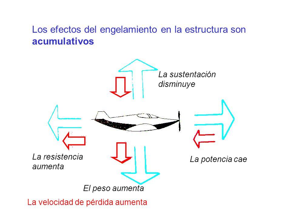 Los efectos del engelamiento en la estructura son acumulativos La resistencia aumenta El peso aumenta La potencia cae La sustentación disminuye La velocidad de pérdida aumenta