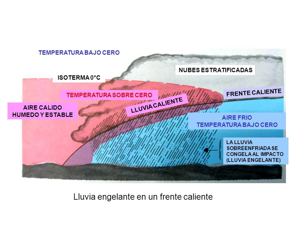 AIRE CALIDO HUMEDO Y ESTABLE NUBES ESTRATIFICADAS TEMPERATURA SOBRE CERO TEMPERATURA BAJO CERO AIRE FRIO TEMPERATURA BAJO CERO LLUVIA CALIENTE FRENTE CALIENTE ISOTERMA 0°C LA LLUVIA SOBREENFRIADA SE CONGELA AL IMPACTO (LLUVIA ENGELANTE) Lluvia engelante en un frente caliente