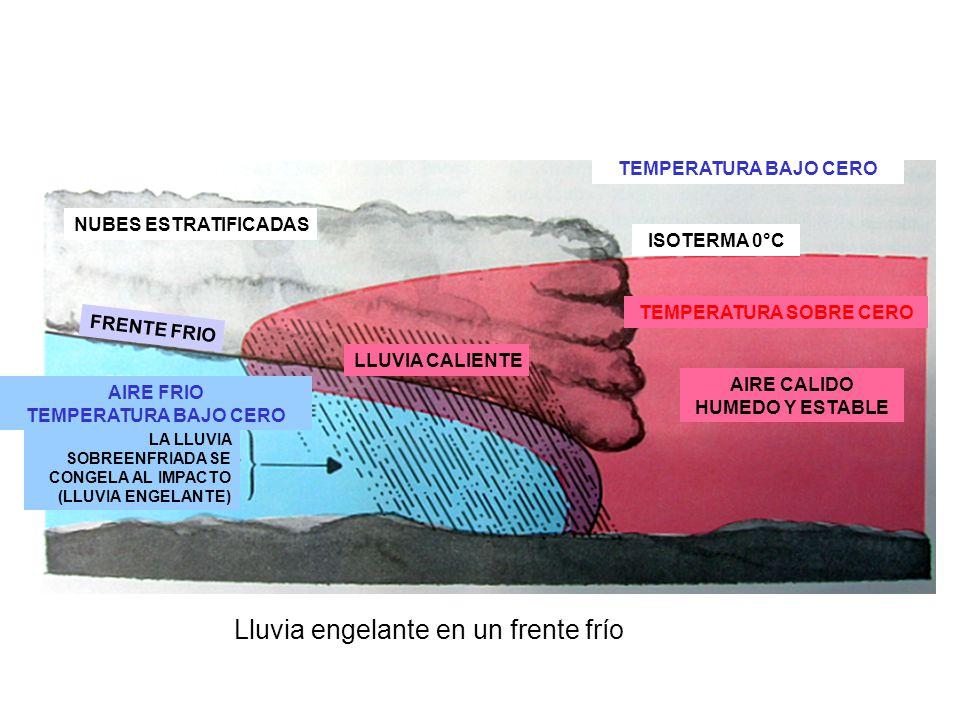 Lluvia engelante en un frente frío TEMPERATURA BAJO CERO NUBES ESTRATIFICADAS AIRE CALIDO HUMEDO Y ESTABLE AIRE FRIO TEMPERATURA BAJO CERO ISOTERMA 0°C TEMPERATURA SOBRE CERO LLUVIA CALIENTE FRENTE FRIO LA LLUVIA SOBREENFRIADA SE CONGELA AL IMPACTO (LLUVIA ENGELANTE)