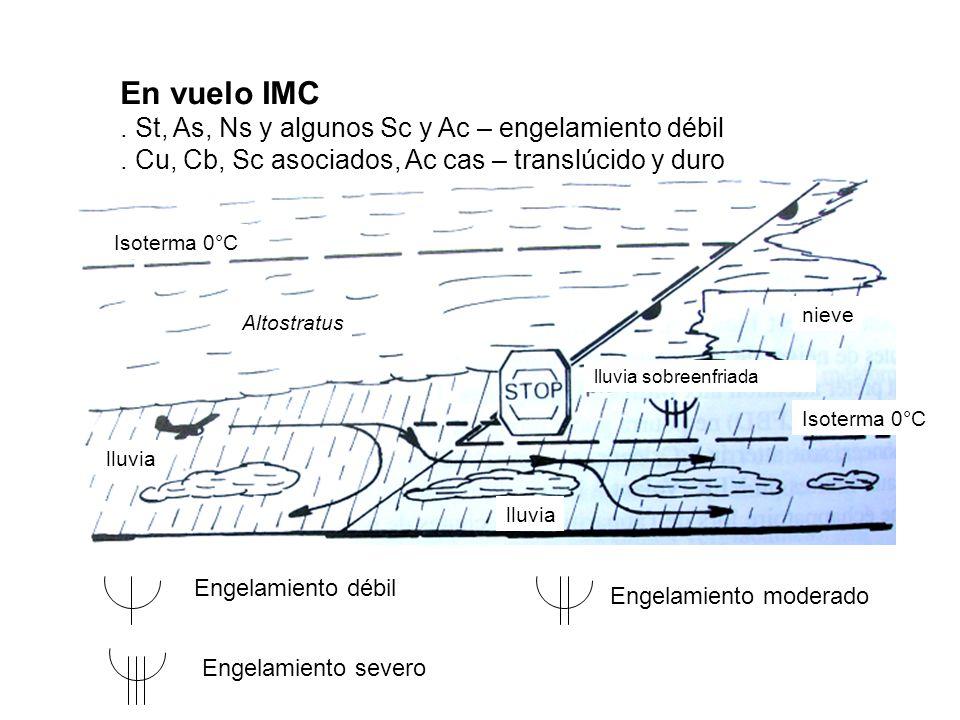 Altostratus Isoterma 0°C lluvia sobreenfriada nieve Isoterma 0°C lluvia En vuelo IMC.
