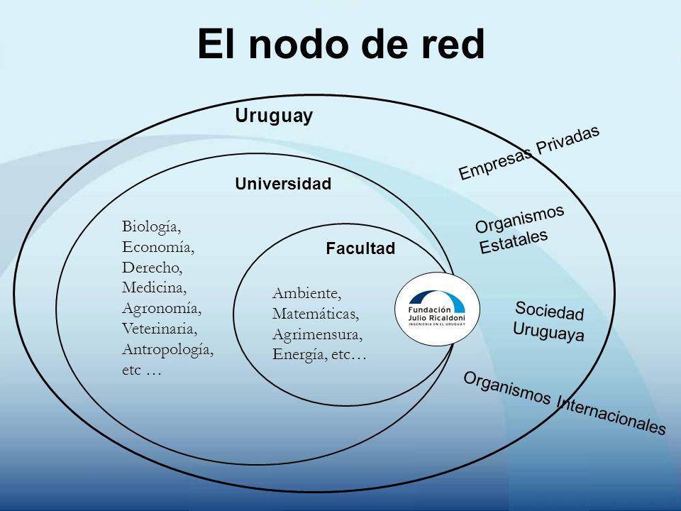 El nodo de red Universidad Sociedad Uruguaya Organismos Estatales Empresas Privadas Facultad Organismos Internacionales Uruguay Ambiente, Matemáticas,
