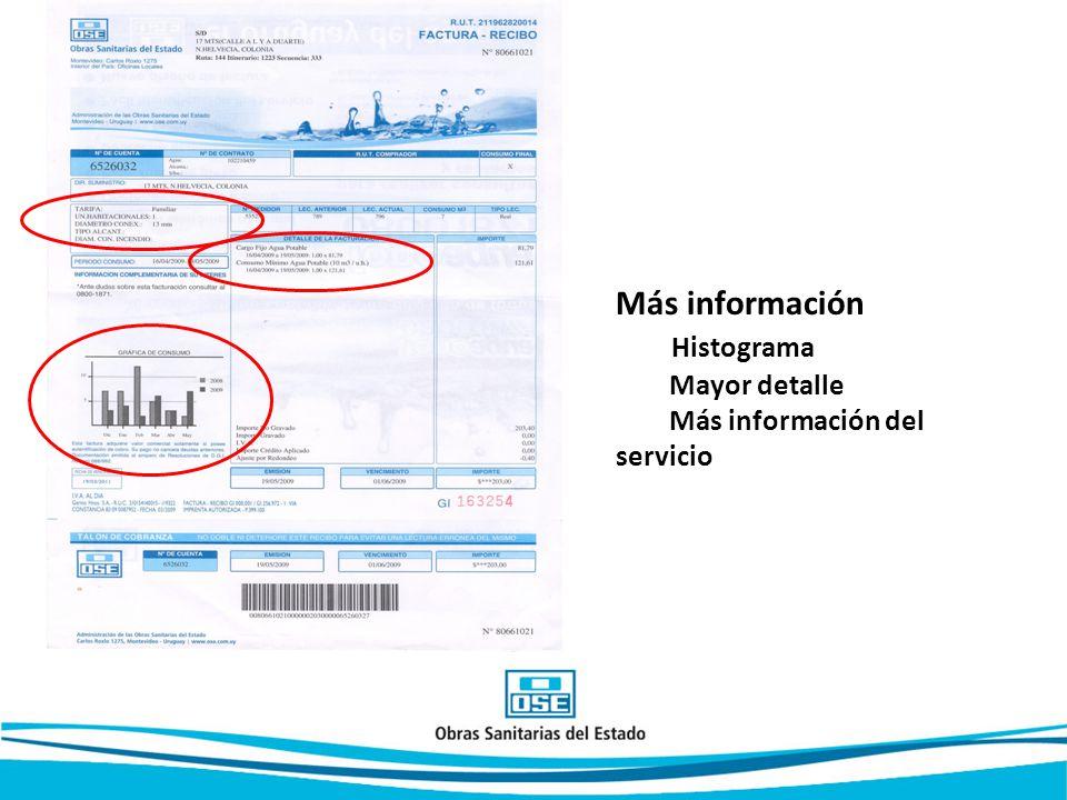 Más información Histograma Mayor detalle Más información del servicio